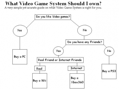 V ideo Game System Flow Chart
